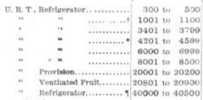 URT Equipment Register 1905